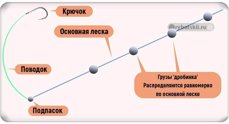 Схема отгрузки поплавочной оснастки