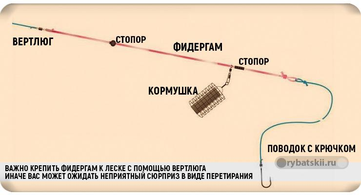 Схема привязывания фидергама