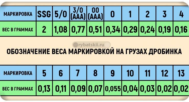 Таблица весовой маркировки дробинок