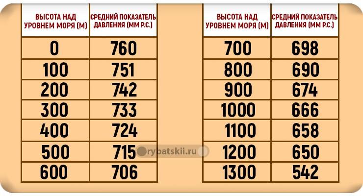 Таблица зависимости давления от высоты