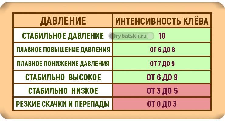 Таблица зависимости клёва от давления